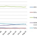 Google vs Bing vs Yahoo