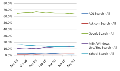in forming google yahoo msn web search We've been printing the headlines for years now : google rules search market share, google tops yahoo & msn in search for march, google : dominant american search engine for 2005 yada yada yada.