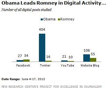 Social Media - Obama vs Romney