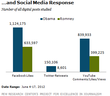 Social Media Response - Obama vs Romney via Facebook Twitter YouTube